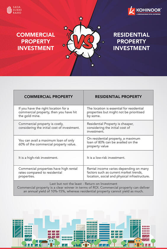 Commercial property Vs Residential property -Infographics