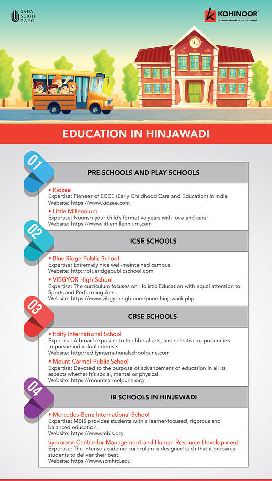 Education in Hinjewadi Infographics